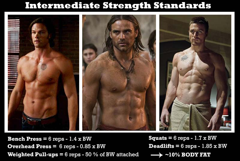 intermediate-strength-standards-skinny-fat-to-ripped