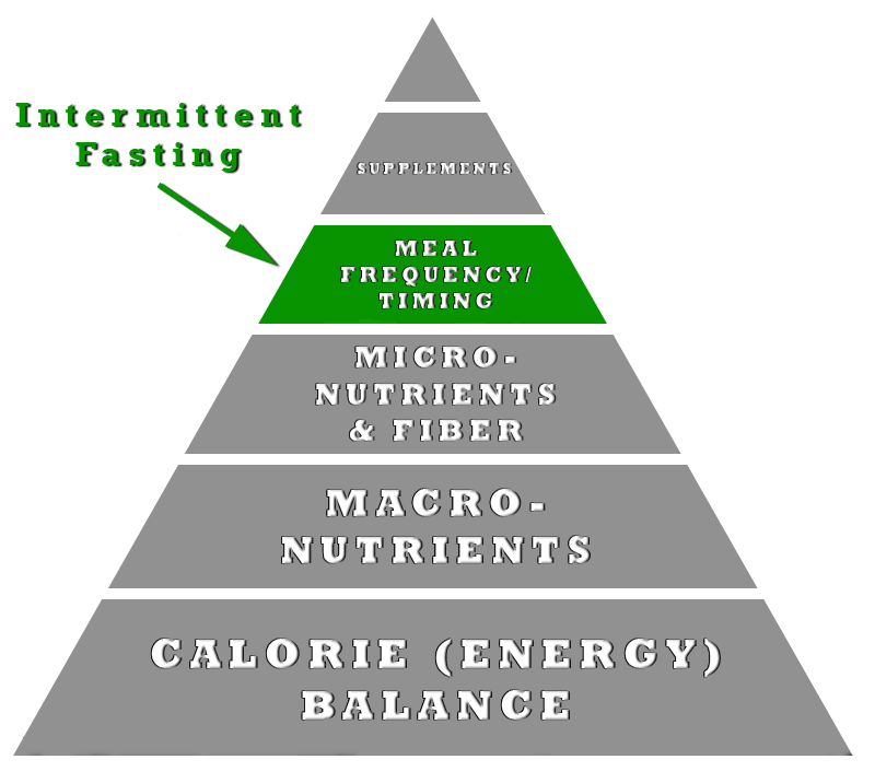intermittent fasting order of importance