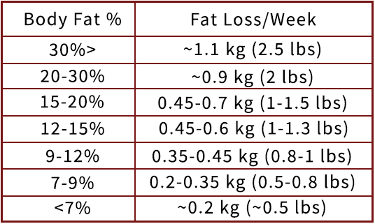 calorie deficit body fat percentage