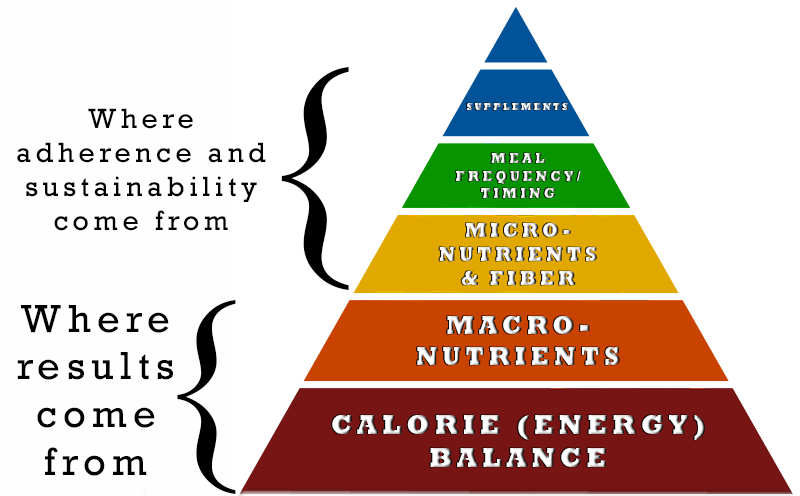 Nutrition pyramid distinctions
