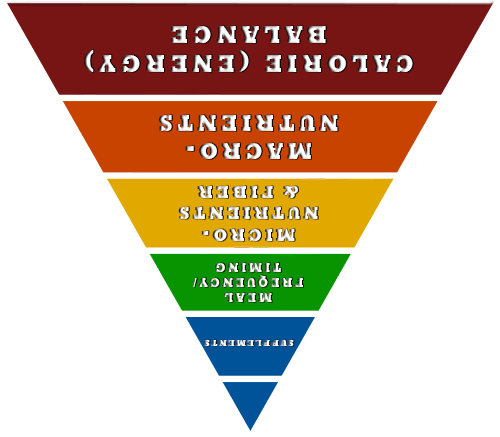 upside down nutrient pyramid